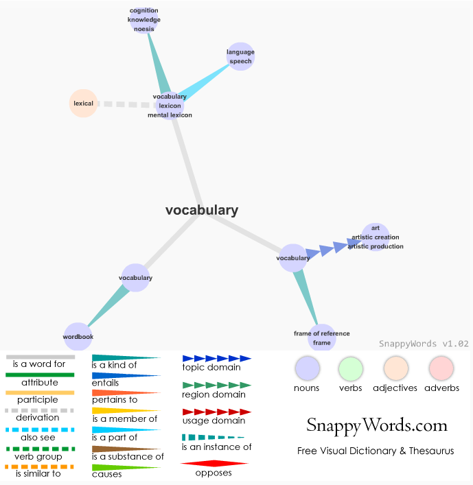 "Diagram of the word ""Vocabulary"" from Snappy Words"