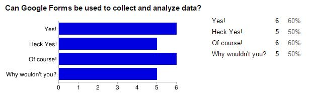 survey results that say that you should use Google Forms to collect and analyze data