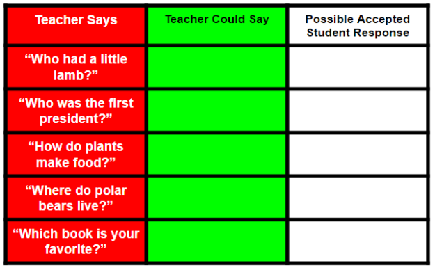 "table with three columns and six rows. The first column is red. The second is green. The third is white. The first column is labeled ""Teacher Says"". The second column is labeled ""Teacher Could Say"" The third column is labeled ""Possible Accepted Student Response"". The first column has the following written in each row respectively "" ""Who had a little lamb?"" ""Who was the first president?"" ""How do plants make food?"" ""Where do polar bears live?"" ""Which book is your favorite?"""